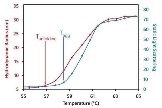 Simultaneous determination of two transition temperatures of an IgG for aggregation (from SLS) and unfolding (from Rh). Since aggregation occurs, a true melting temperature cannot be determined for this protein.