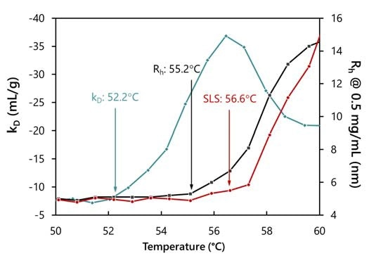 Simultaneous determination of three transition temperatures of an IgG for aggregation (from SLS), unfolding (from Rh) and interactions (from kD). The increasingly negative value of kD indicates strong colloidal attraction, well before the onset of unfolding or aggregation.