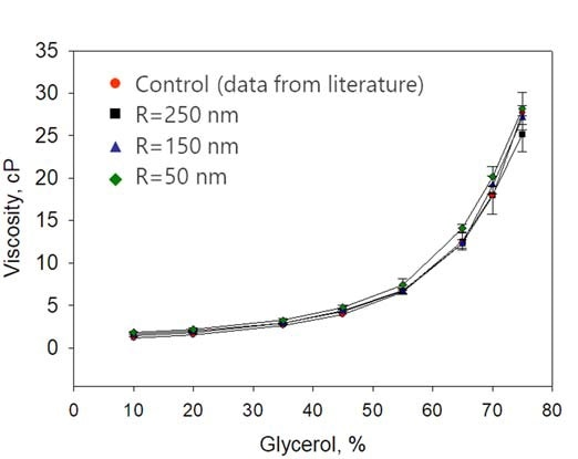 Comparison of viscosity measurement by DLS with conventional measurements. R refers to the size of the polystyrene latex bead used in the DLS viscosity determination.