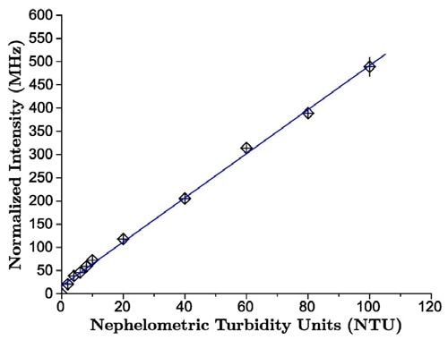 SLS measurements can be calibrated in terms of NTUs