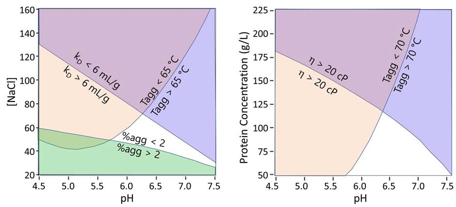 Phase diagrams used to map out optimal formulation space. Top: white space corresponds to kD values above 6 mL/g for colloidal stability and Tagg values above 65 °C for conformational stability and % large aggregates at 25 °C below 2%. Bottom: White space corresponds to viscosity ? below 20 cP for injectability and Tagg above 70 °C for thermal stability.