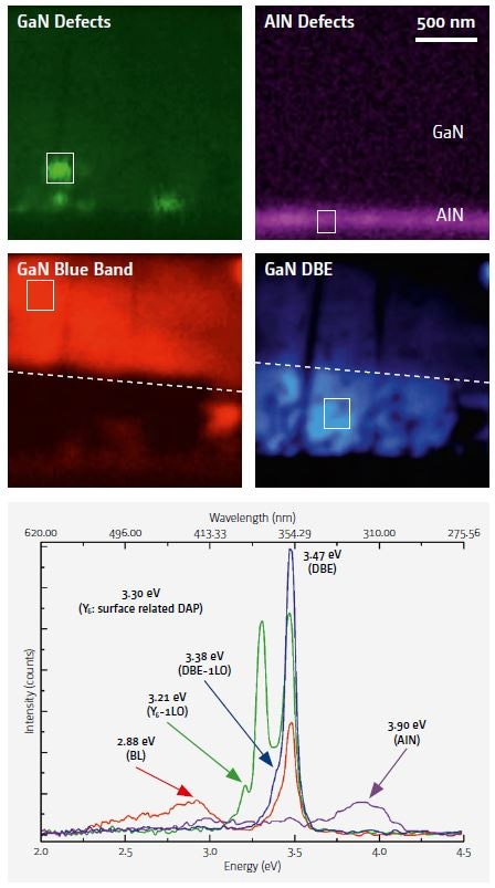 Hyperspectral mapping of the sample luminescence and related spectra.