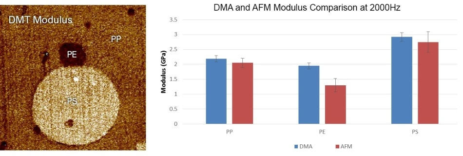 PeakForce QNM imaging of a tri-polymer blend of polystyrene (PS), polyethylene (PE), and polypropylene (PP). The PeakForce QNM values for images collected with five different cantilevers are compared with time-temperature superposed DMA values. An error of 5% is included in the DMA values.