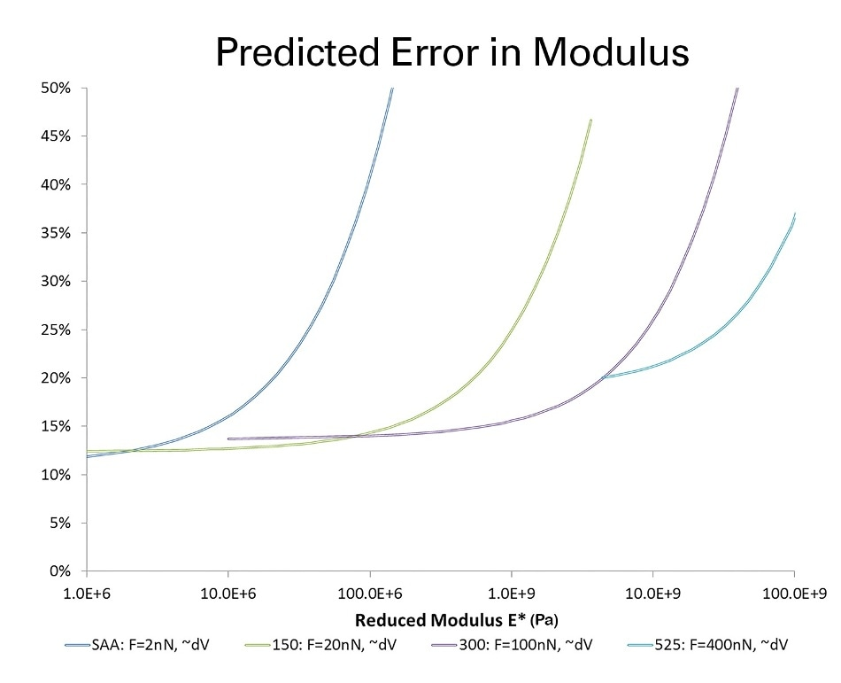 Error analysis of modulus in force volume measurements conducted at constant force for a series of cantilevers. SAA-HPI-30cantilever measurements conducted at force of 2 nN; RTESPA-150-30at 20 nN; RTESPA-300-30 at 100 nN; RTESPA-525-30 at 400 nN.