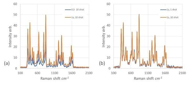 Paracetamol Raman spectra