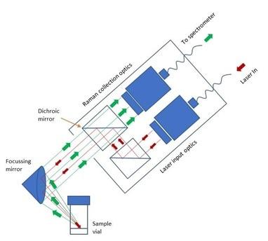 IS-Instruments confocal Raman probe.