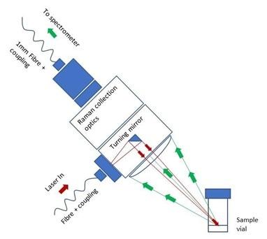 IS-Instrument mono axial probe arrangement.