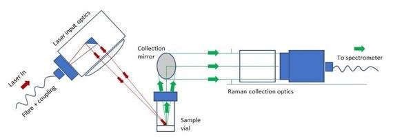 IS-Instrument Bi-axial Probe arrangement.