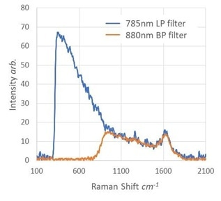 Raman spectra of water