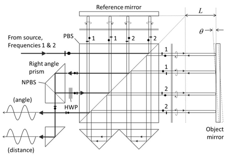Modern high-stability dual-axis (distance and angle) interferometer for stage motion