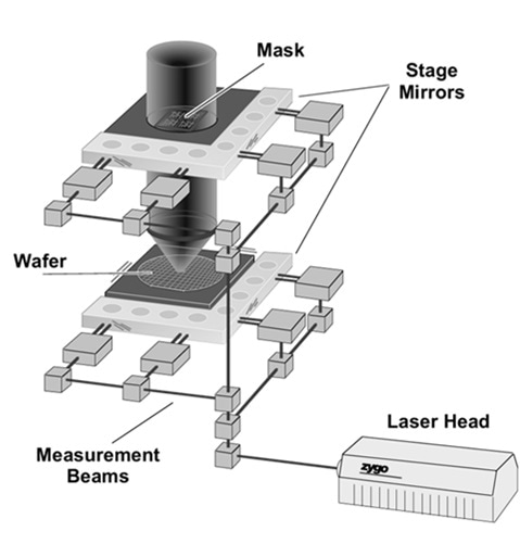 Photolithography stage measured by heterodyne interferometry. Modern systems have multiple measurement axes and include optical encoders such as the subsystem shown in Fig. 3.