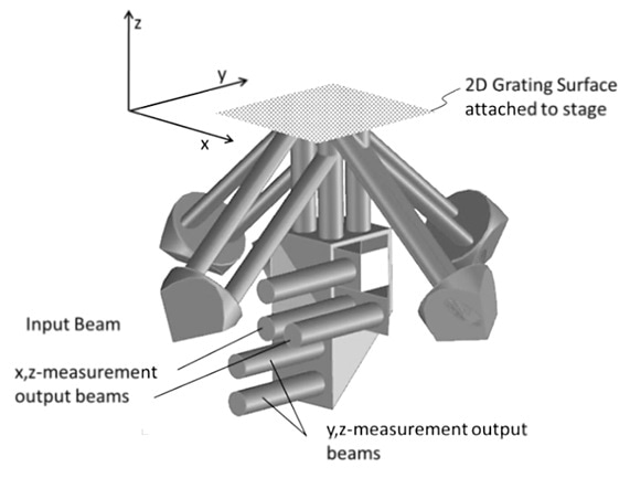 Optical heterodyne encoder based on DMI components and a for monitoring the in-plane and out-of-plane motion of a 2D diffraction grating