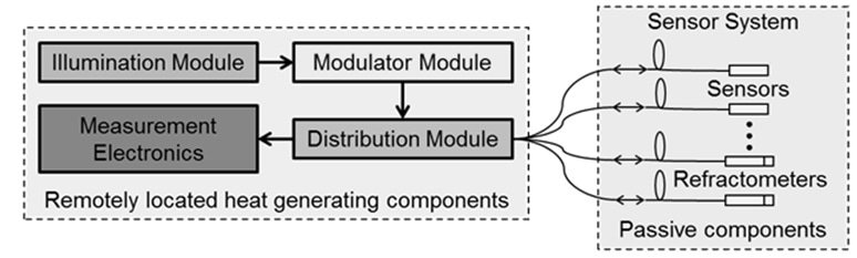 Fiber interferometer system architecture.