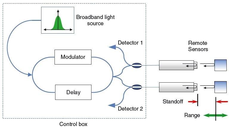 Principle of multiplexed remote fiber distance measurement