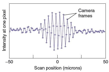 Example structured illumination microscopy (SIM) signal using the technique of Ref. [39] to emulate the signal from an interference microscope, but with adjustable equivalent wavelength and fringe contrast envelope. Here, the equivalent wavelength is 8 μm.