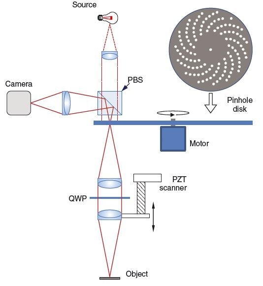 Nipkow disk confocal