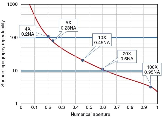 Typical single-measurement surface topography repeatability at visible wavelengths for focus-based instruments, including confocal, structured illumination, and focus-sensing microscopy. The curve may be higher or lower on this graph depending on the specific hardware and data processing