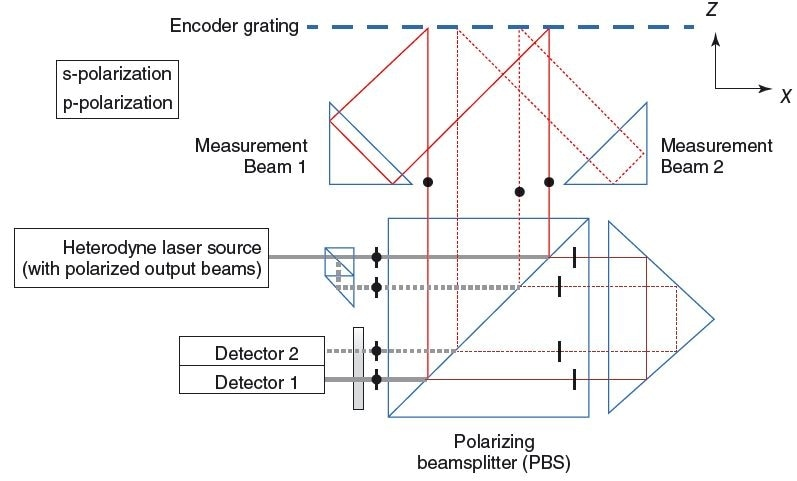 Heterodyne encoder for simultaneous measurement of in- plane (x) and out-of-plane (z) motions
