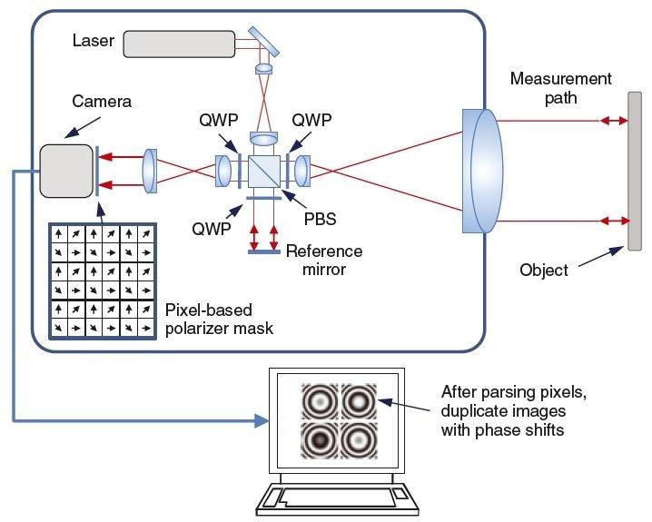 Single camera-frame homodyne interferometry using a pizelated mask