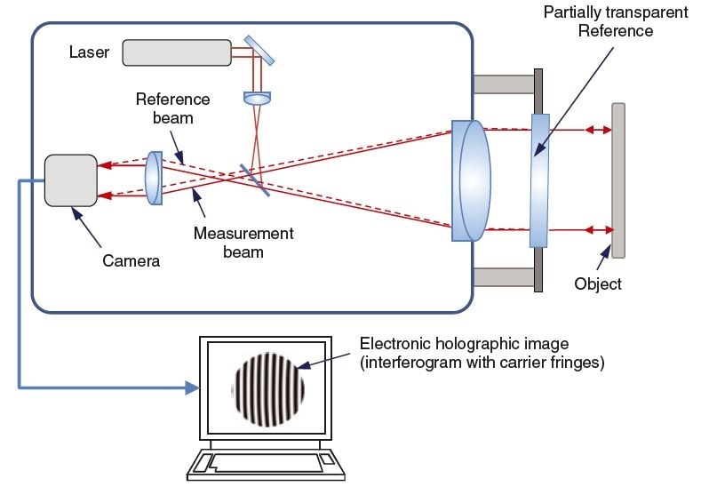 Single-frame dynamic interferometry using the carrier fringe technique and Fourier analysis.