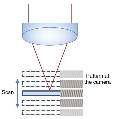 Structured light 3D microscopy