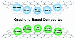 Graphene's Strength Enables High Performance Composites
