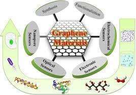 Types of Graphene Sensors