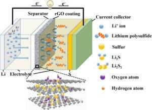 Graphene-Lithium-Sulfur Battery