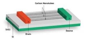 CNTs Electrical Conductivity