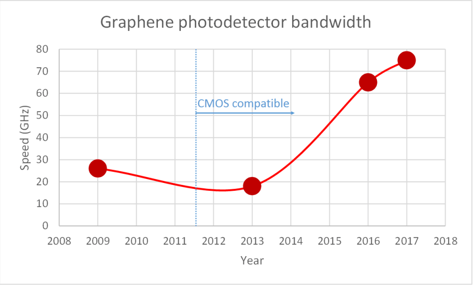 Graphene photodetectors speed up