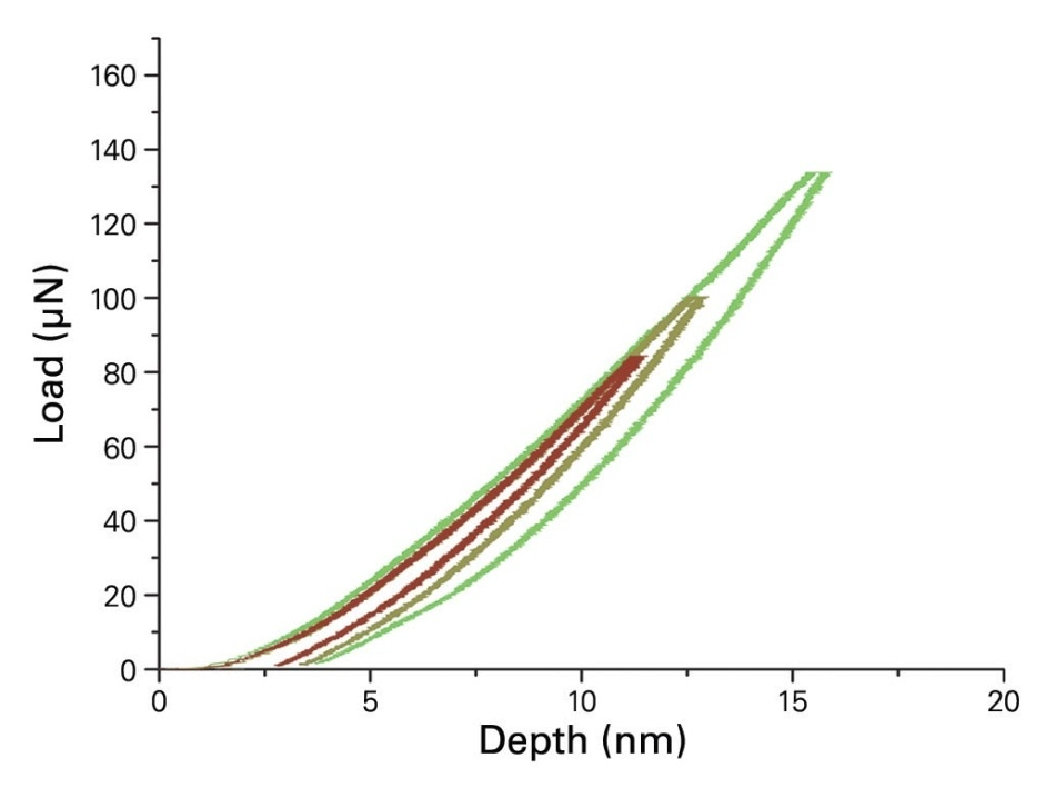 Representative load-displacement nanoindentation curves of a 10 nm ultra-thin-film with an xProbe.