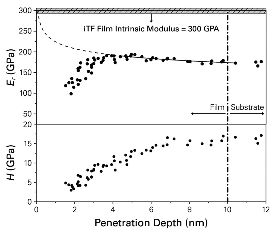 Reduced elastic modulus and hardness are plotted in terms of nanoindentation penetration depth. The interface between the film and substrate can be seen in the graph shown as the dash-dot-line. The estimated film modulus analyzed by iTF analysis is marked in the shadowed area (300 GPa). The approximation of the reduced elastic modulus of the whole system is marked as the dash-line.