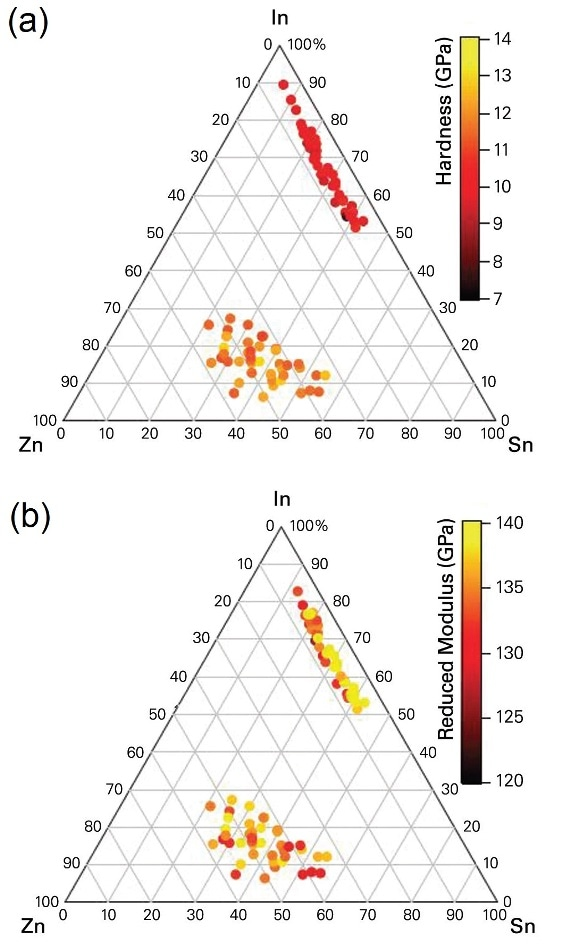(a) Hardness and (b) reduced modulus of two indium-zinc-tin-oxide (In-Zn-Sn-O) thin film combinatorial libraries deposited on glass substrate using RF magnetron co-sputtering from three different ceramic targets of In2O3, ZnO, and SnO2.