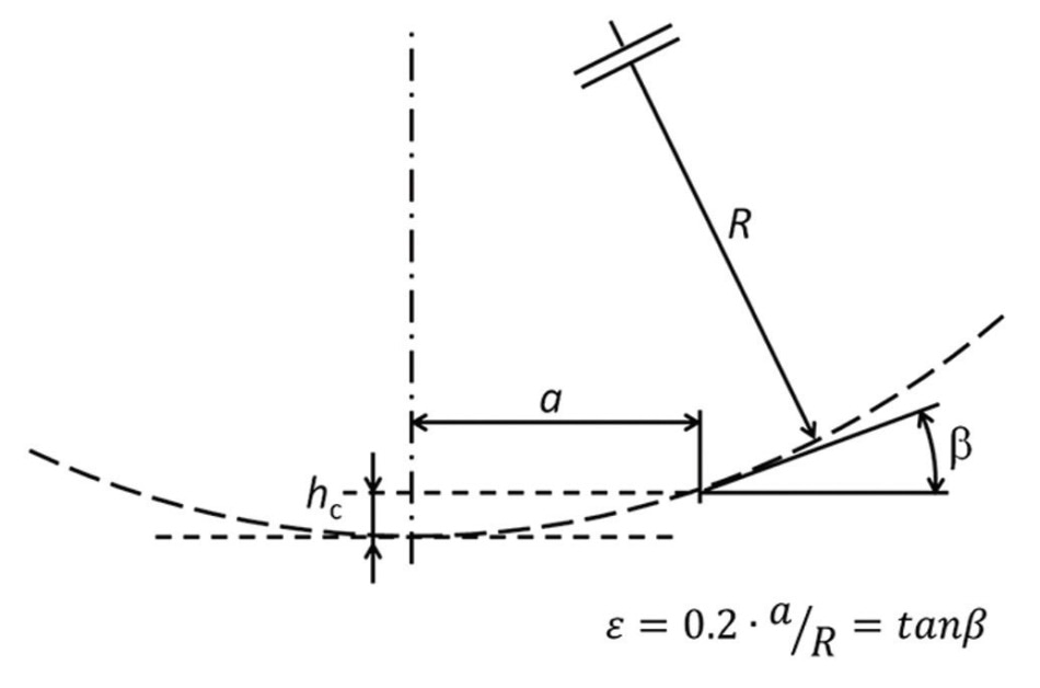 Geometry of the contact between the tip (dotted circle) and sample (horizontal line) showing the contact radius (a), tip radius (R), and contact depth (hc). The angle (ß), between the sample and the indenter defines the representative strain (e).