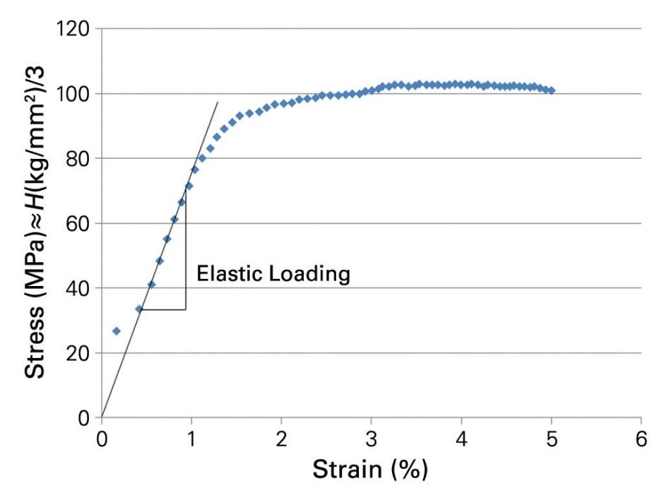 Stress-strain curve derived from a spherical indentation into steel with a CMX load function.