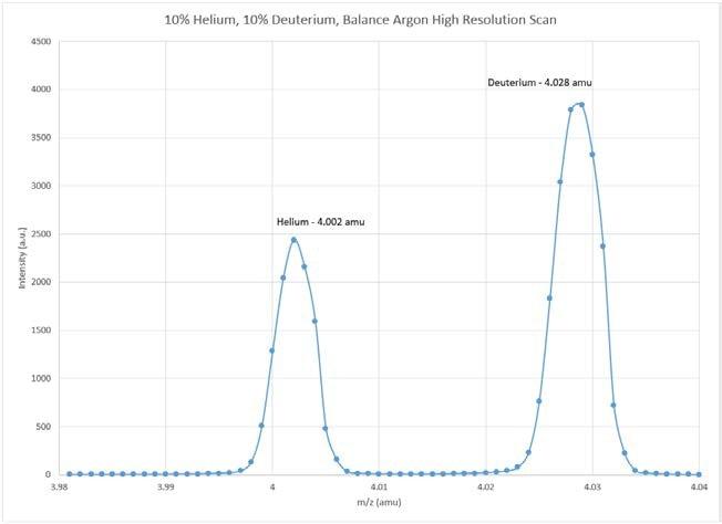 3.98–4.04 amu Scan of 10% Helium, 10% Deuterium, Balance Argon