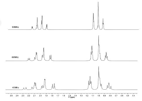 Simulation of ethyl group (-CH2-CH3) at different magnetic field strengths