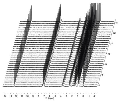 Single scan 1H spectra of 2M ibuprofen over a 2.5 hour time period to demonstrate field stability.