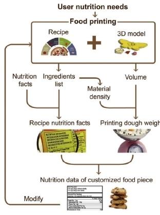 Food fabrication