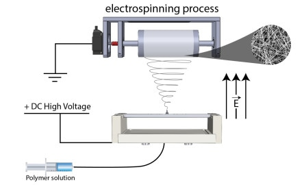 The Difference Between ElectroSpinning and Electrospraying
