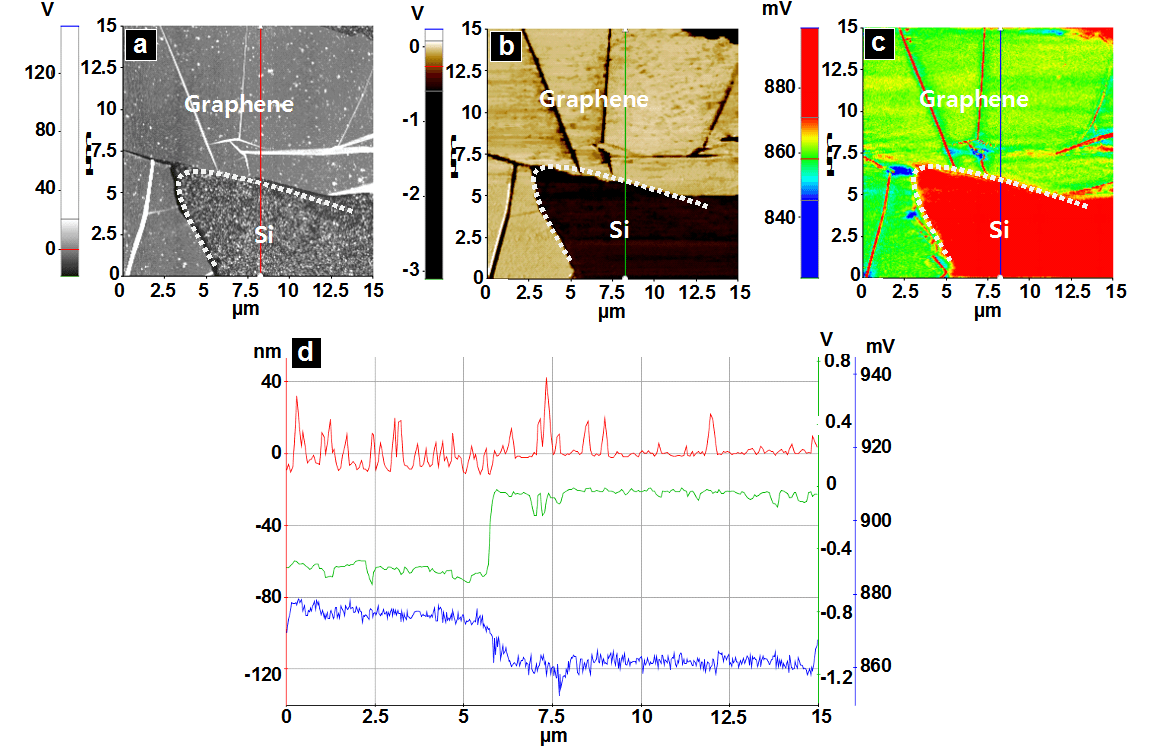 (a) Topography image; (b) LFM image and (c) SThM image of Sample 2 (graphene on Si); (d) Line profiles plotted along red line seen in 4a, green line seen in 4b, and blue line seen in 4c.