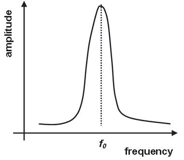Resonant frequency of a cantilever