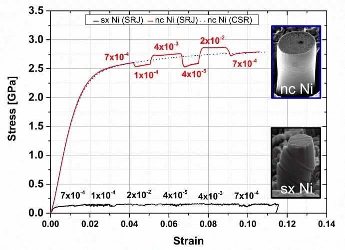 Micropillar stress‐strain curves for nanocrystalline and 〈123〉 oriented single crystal nickel. In‐situ SEM observation of the deformation behavior of nanocrystalline (nc) nickel (red) and single crystal (sx) nickel (black) micropillars during compression test at selected strains.