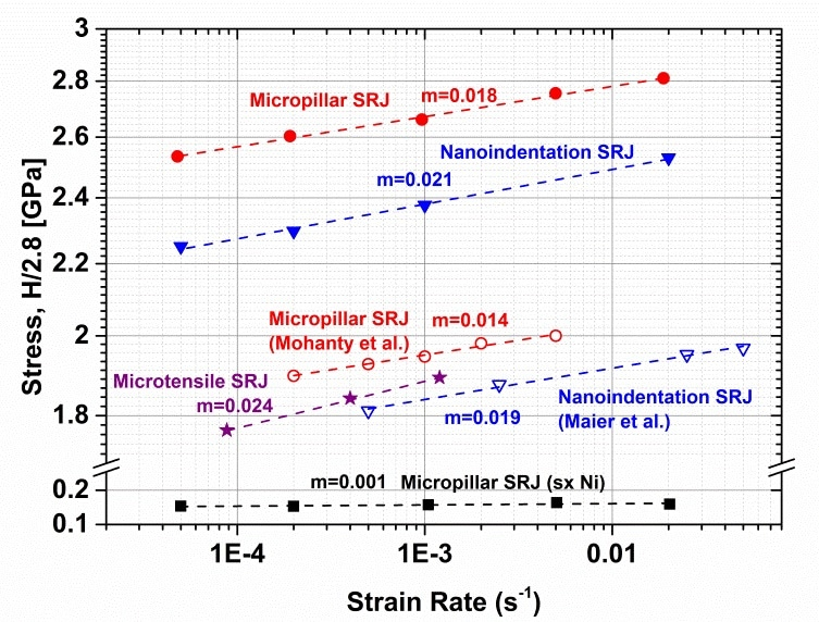 Flow stress as a function of strain rate for tension, microcompression and nanoindentation (H/2.8) tests from the current work and the literature [2, 4]