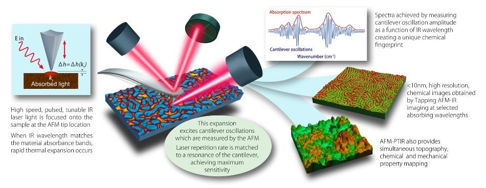nanoIR measurements