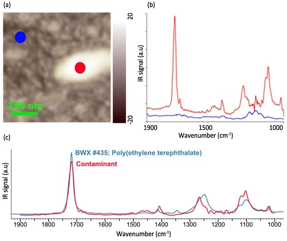 AFM height image (a) and resulting nanoIR spectra (b) from a contaminant on a bare silicon wafer. The resulting match from the FTIR library identifies the contaminant as Poly(ethylene terephthalate).