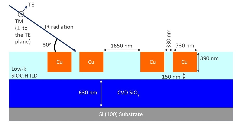 Schematic diagram of the cross-section of the Low-K SIOC:H—copper interconnect structures fabricated for this experiment.