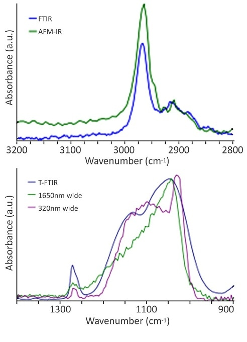(a) T-FTIR and AFM-IR of the C-H stretching band from 1 µm a-SiOC:H. (b) spectra of the asymmetric Si-O-Si stretch and symmetric Si(CH3)x deformation mode from both narrow (390 nm) and wide (1,650 nm) regions of the a-SiOC:H dielectric. Note: a T-FTIR spectrum of the unpatterned a-SiOC:H dielectric is also included for comparison.