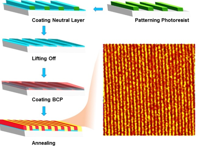 """Illustrating """"lift-off"""" process to create epitaxial DSA patterns. The AFM image highlights the linear array of block copolymers."""