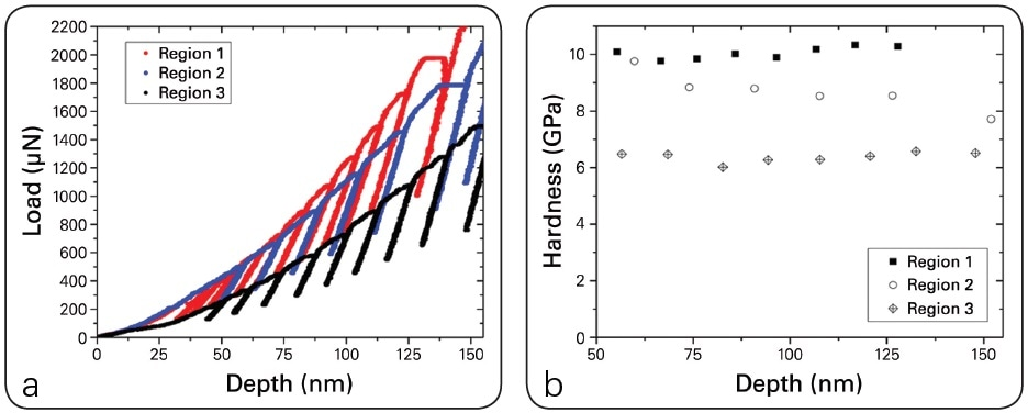 (a) Low depth portion of the load-displacement curves for the three regions of interest and (b) hardness versus depth from the analysis of the curves in part (a).